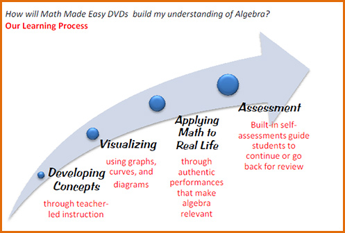 How will Math Made Easy DVD's build my understanding of Algebra?